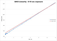 Q453 Linearity 0 to 10 seconds